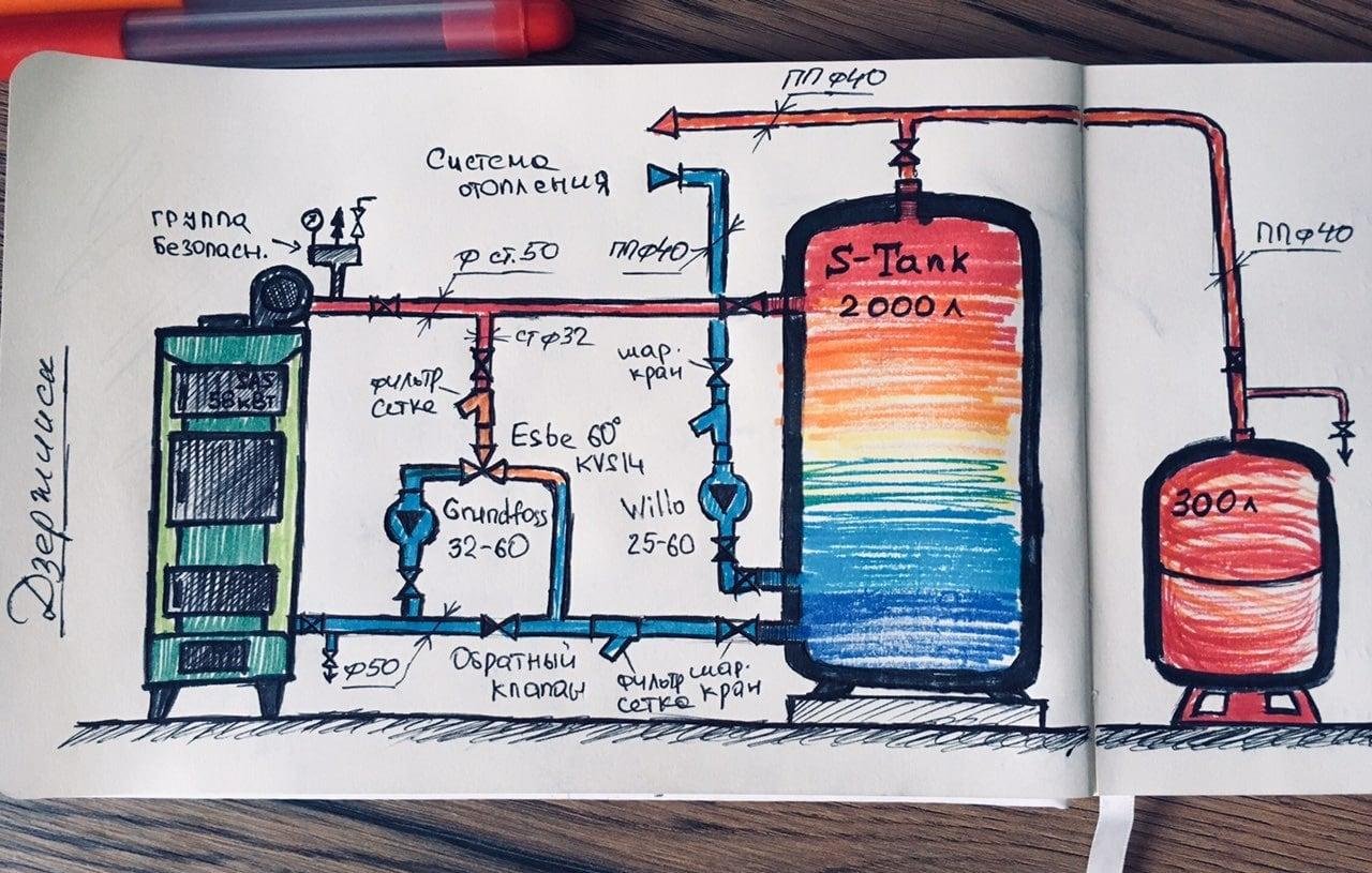 Установка, обвязка твердотопливного котла (на твердом топливе)